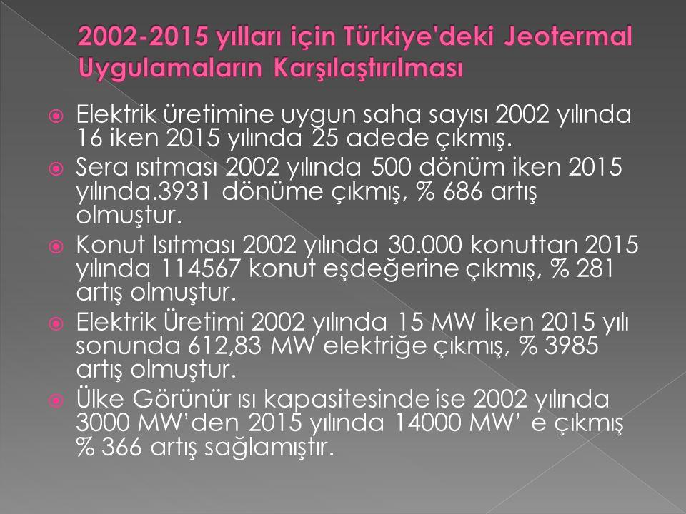 2002-2015 yılları için Türkiye deki Jeotermal Uygulamaların Karşılaştırılması