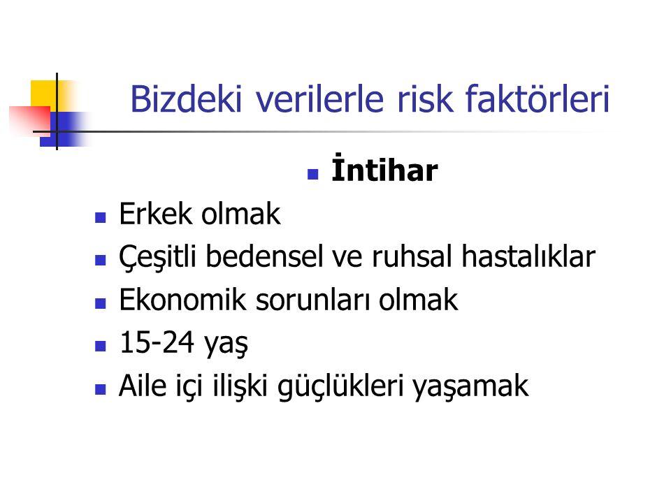 Bizdeki verilerle risk faktörleri