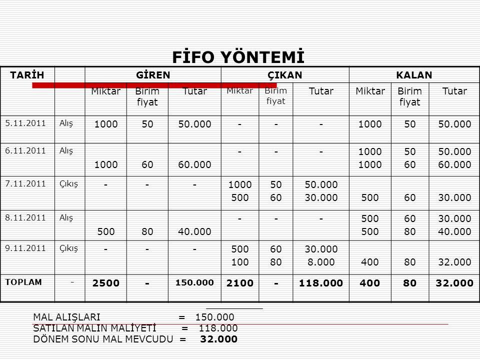 FİFO YÖNTEMİ TARİH GİREN ÇIKAN KALAN Miktar Birim fiyat Tutar 1000 50