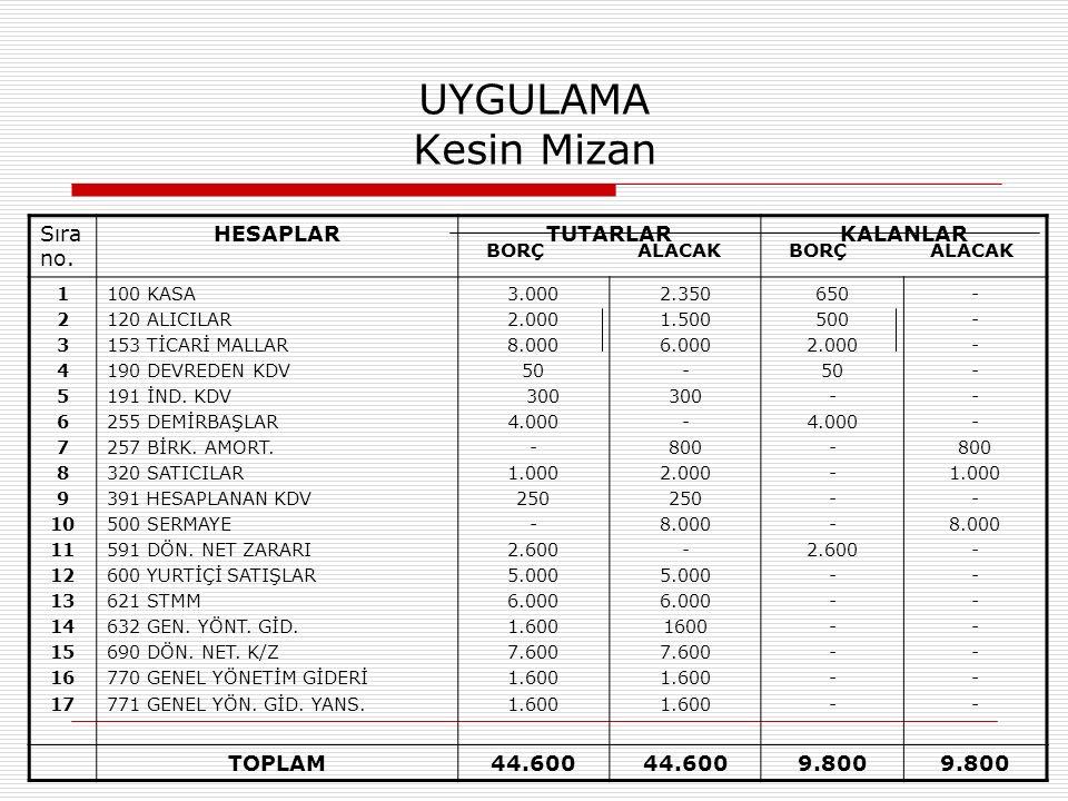 UYGULAMA Kesin Mizan Sıra no. HESAPLAR TUTARLAR KALANLAR TOPLAM 44.600
