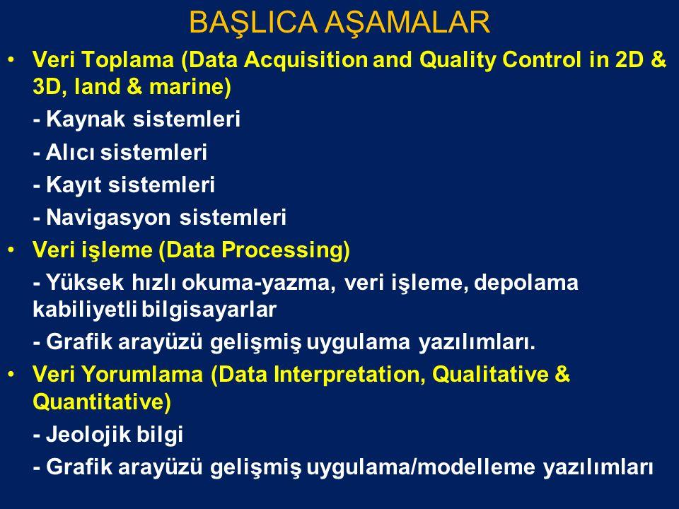 BAŞLICA AŞAMALAR Veri Toplama (Data Acquisition and Quality Control in 2D & 3D, land & marine) - Kaynak sistemleri.