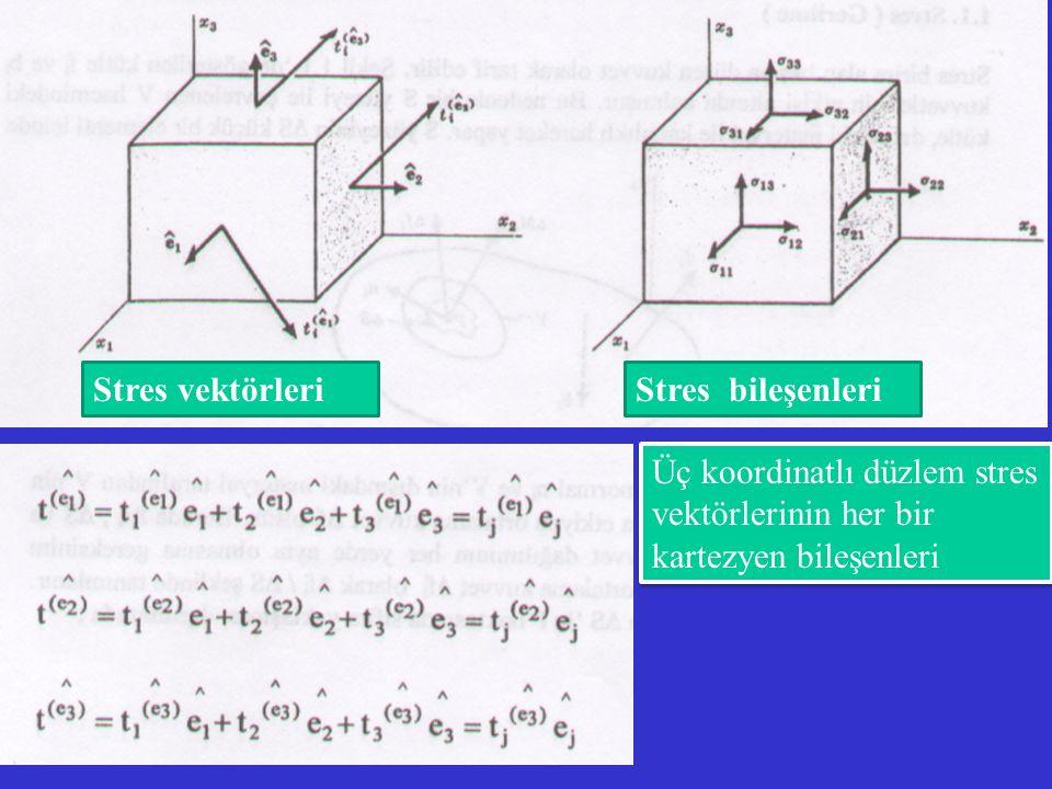 Stres vektörleri Stres bileşenleri.