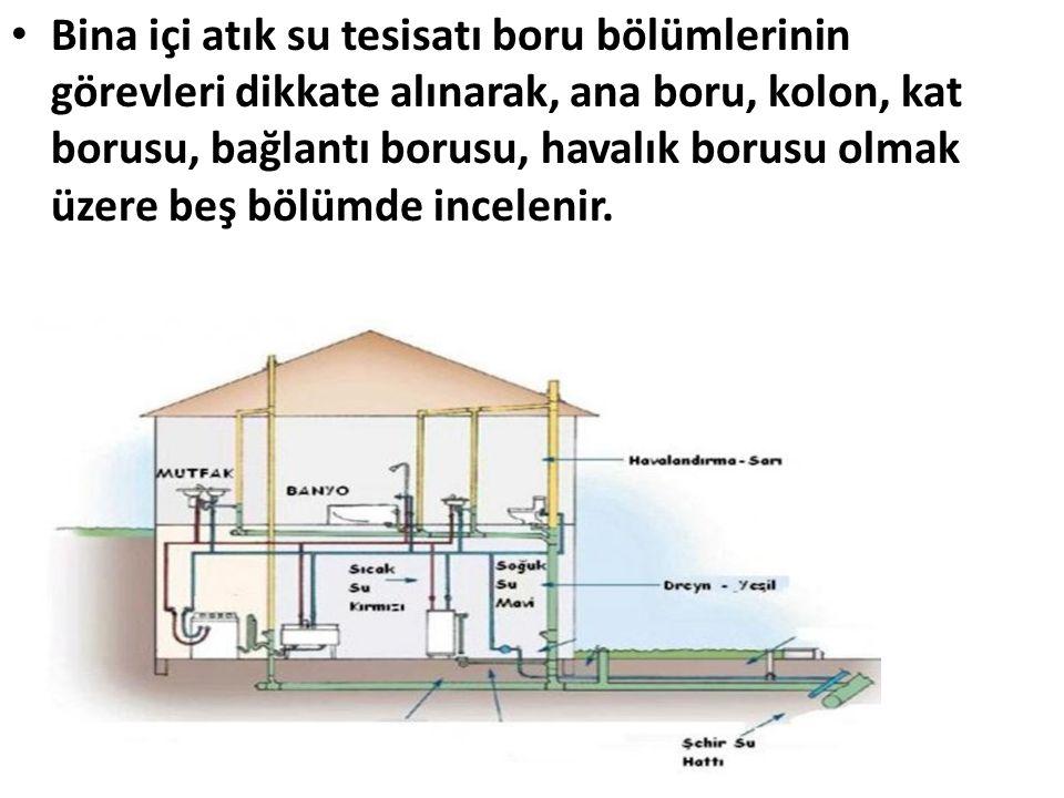 Bina içi atık su tesisatı boru bölümlerinin görevleri dikkate alınarak, ana boru, kolon, kat borusu, bağlantı borusu, havalık borusu olmak üzere beş bölümde incelenir.