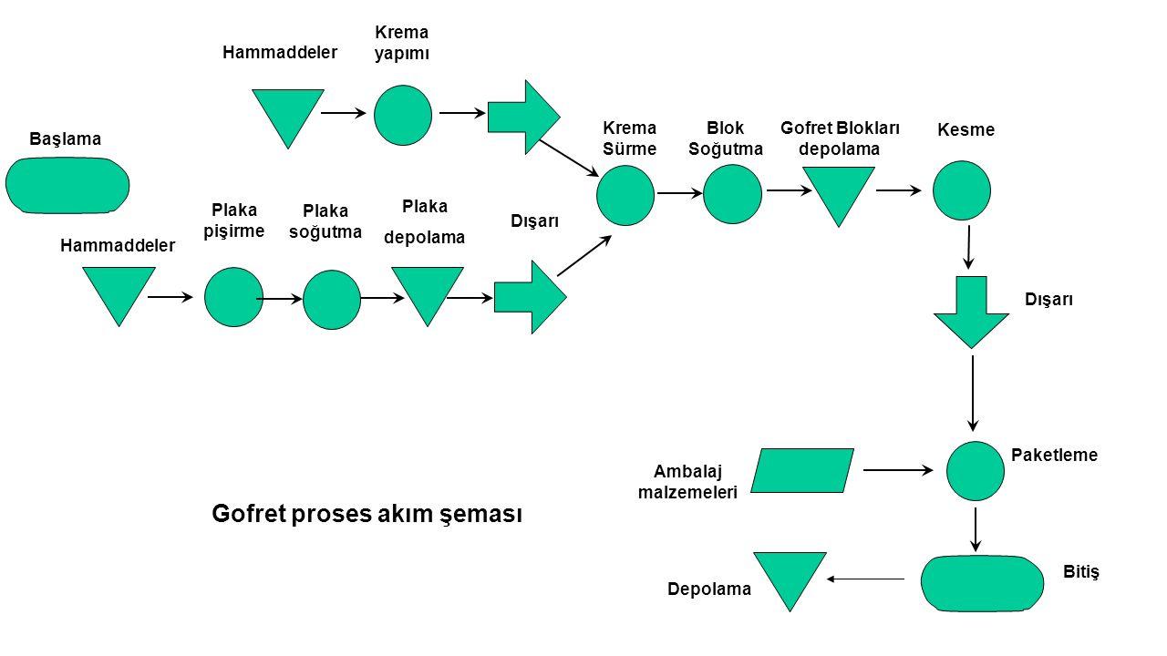 Gofret Blokları depolama Gofret proses akım şeması