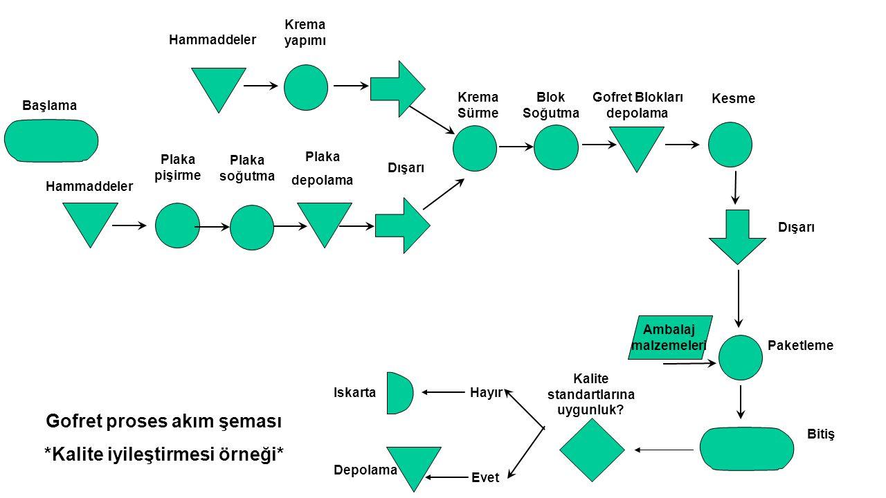 Gofret proses akım şeması *Kalite iyileştirmesi örneği*