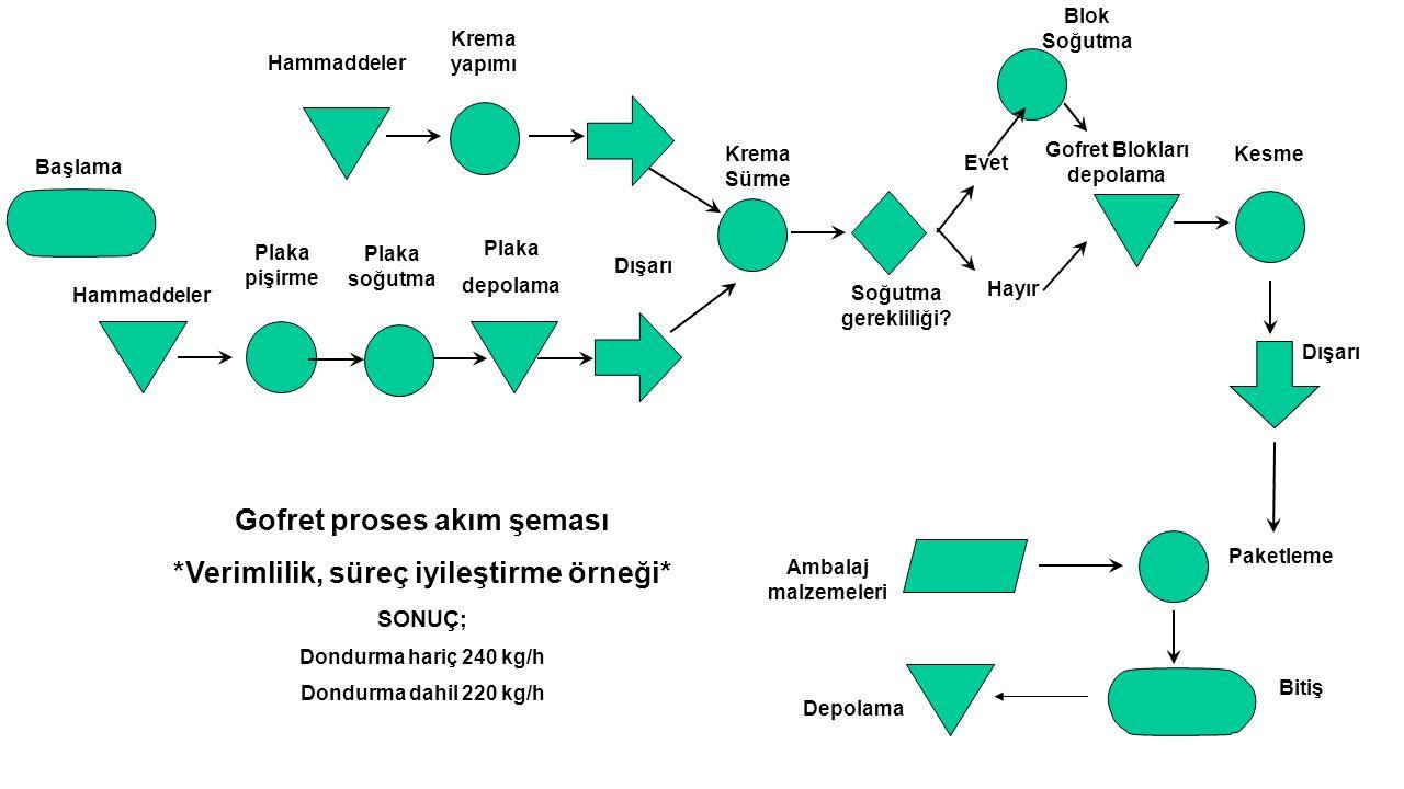 Gofret proses akım şeması *Verimlilik, süreç iyileştirme örneği*