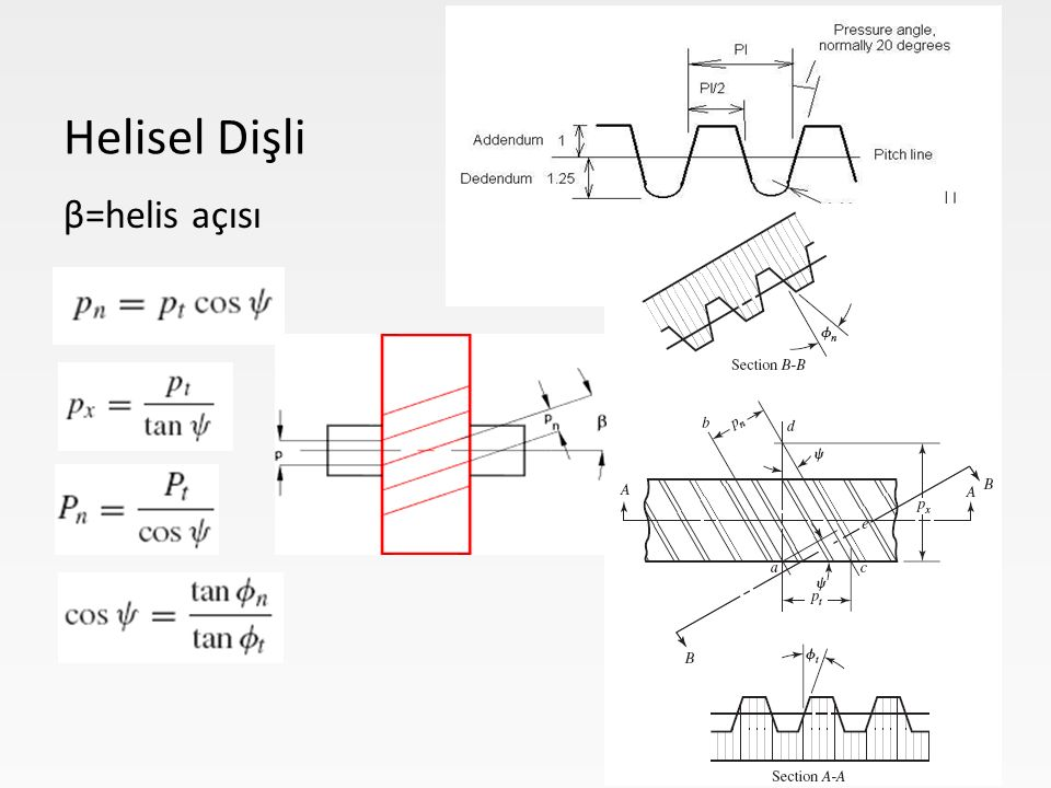 Helisel Dişli β=helis açısı
