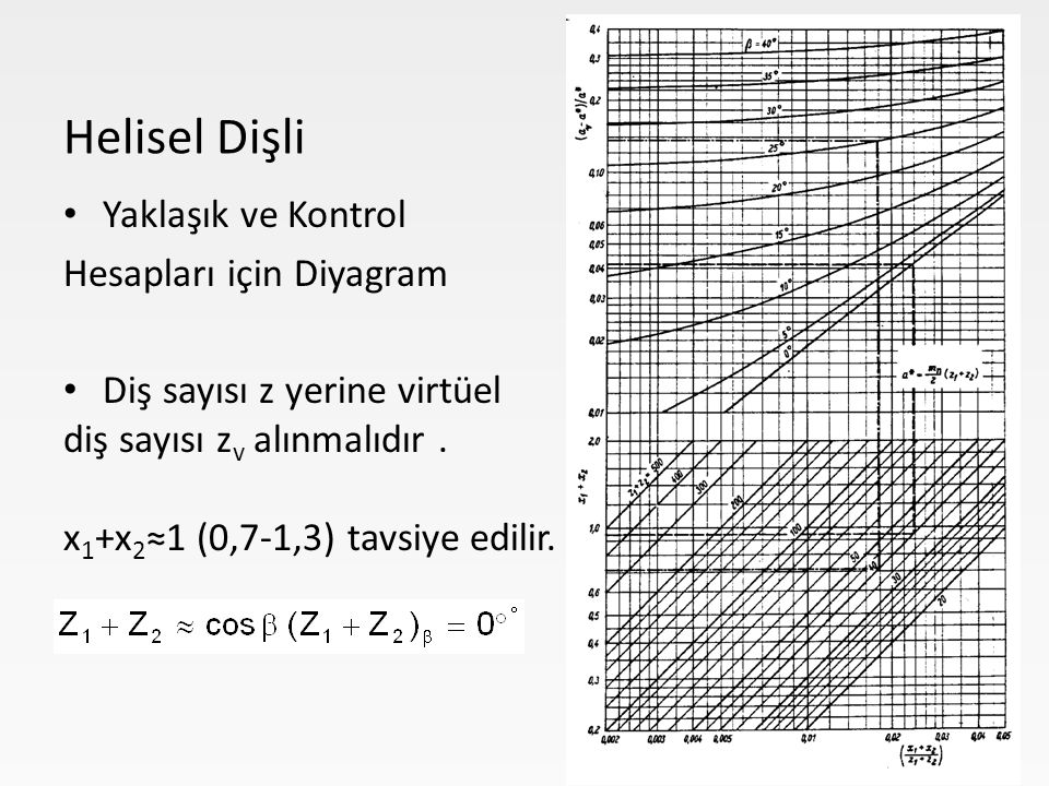 Helisel Dişli Yaklaşık ve Kontrol Hesapları için Diyagram