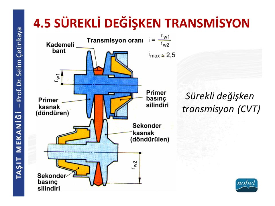 4.5 SÜREKLİ DEĞİŞKEN TRANSMİSYON