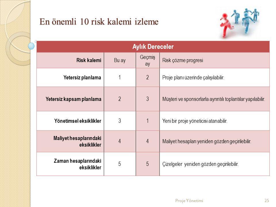 En önemli 10 risk kalemi izleme