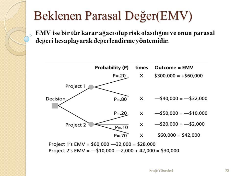 Beklenen Parasal Değer(EMV)