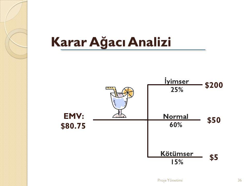 Karar Ağacı Analizi $200 EMV: $80.75 $50 $5 İyimser 25% Normal 60%