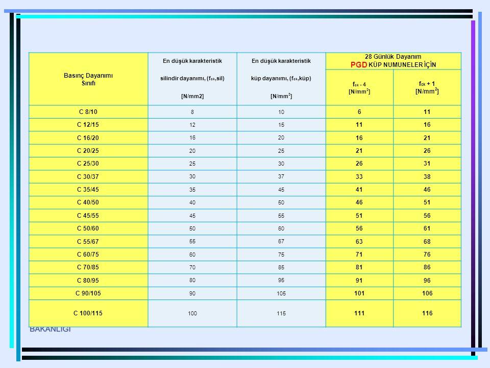 Basınç Dayanımı Sınıfı 28 Günlük Dayanım PGD KÜP NUMUNELER İÇİN