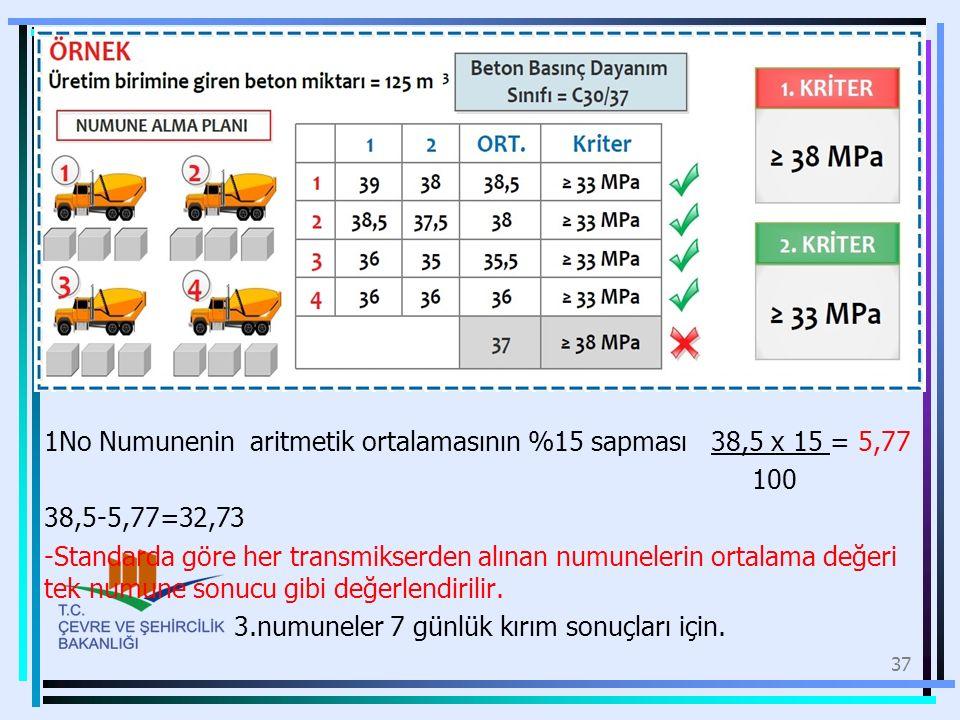 1No Numunenin aritmetik ortalamasının %15 sapması 38,5 x 15 = 5,77 100 38,5-5,77=32,73 -Standarda göre her transmikserden alınan numunelerin ortalama değeri tek numune sonucu gibi değerlendirilir.