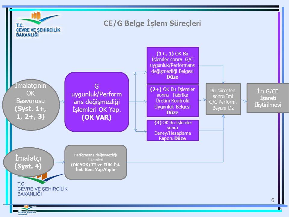 CE/G Belge İşlem Süreçleri