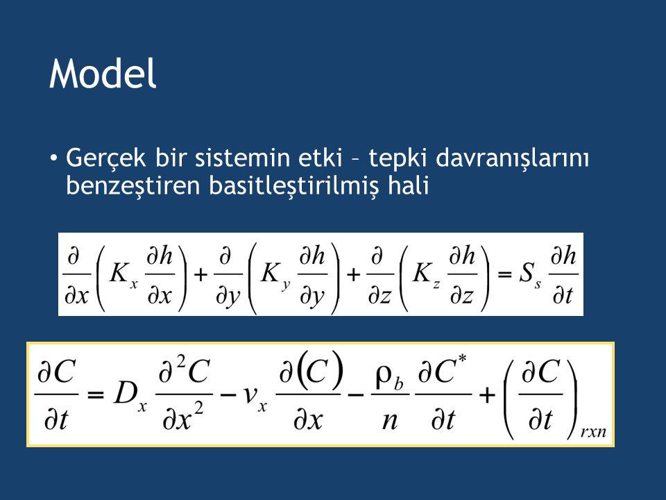 Model Gerçek bir sistemin etki – tepki davranışlarını benzeştiren basitleştirilmiş hali