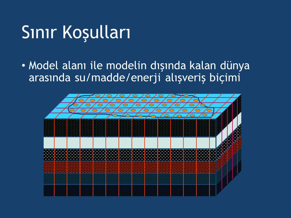 Sınır Koşulları Model alanı ile modelin dışında kalan dünya arasında su/madde/enerji alışveriş biçimi.