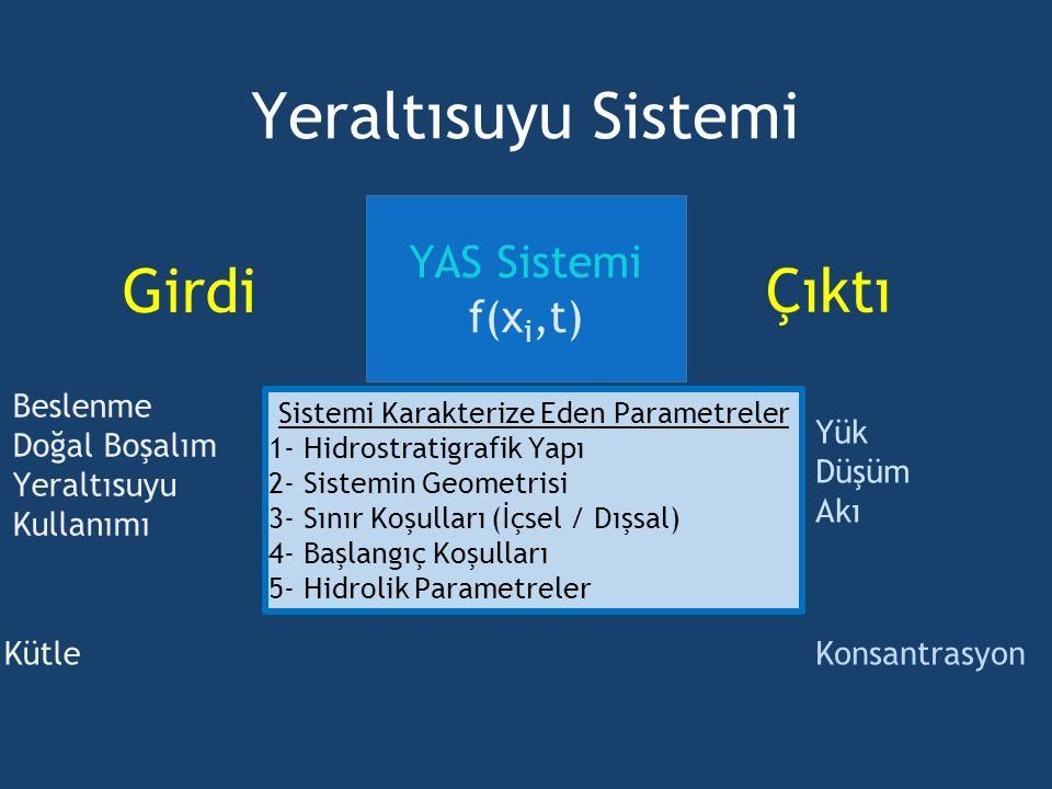 Sistemi Karakterize Eden Parametreler