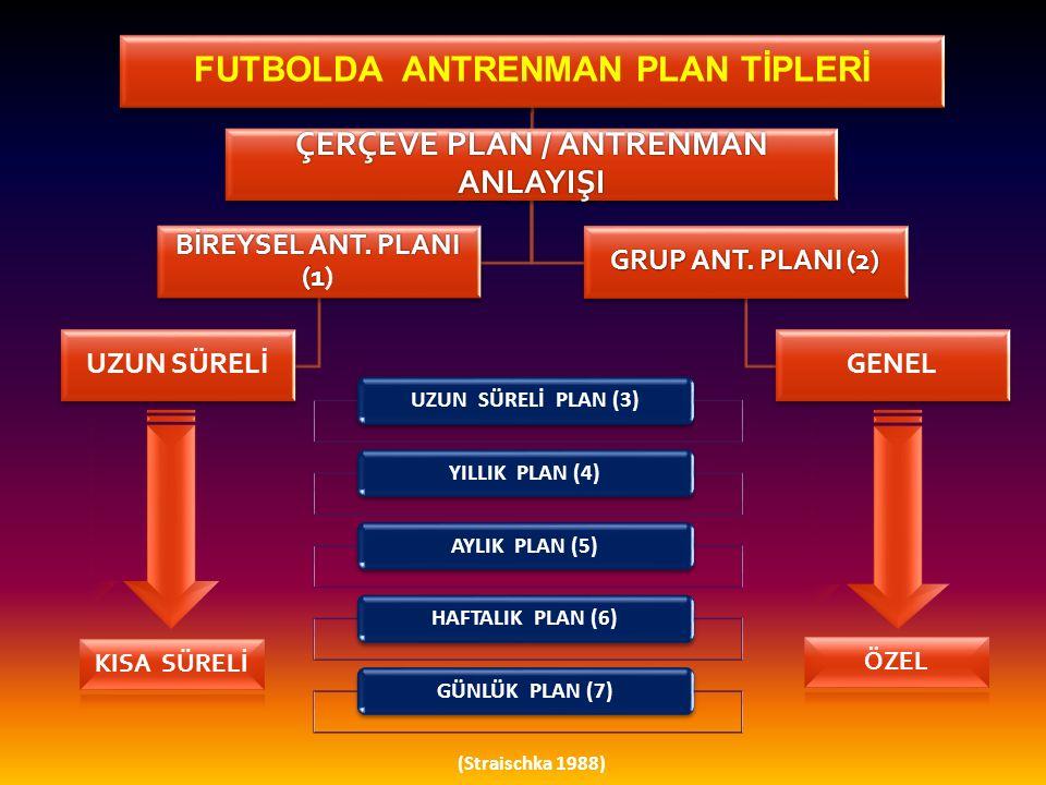 FUTBOLDA ANTRENMAN PLAN TİPLERİ ÇERÇEVE PLAN / ANTRENMAN ANLAYIŞI