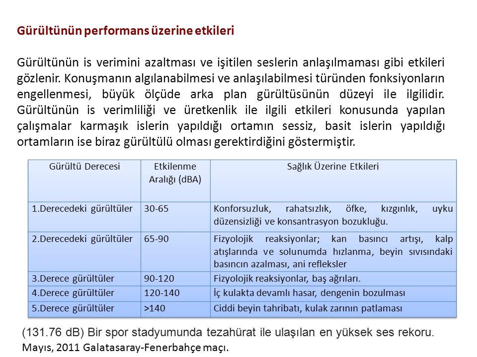 Gürültünün performans üzerine etkileri