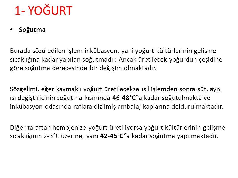 1- YOĞURT Soğutma.
