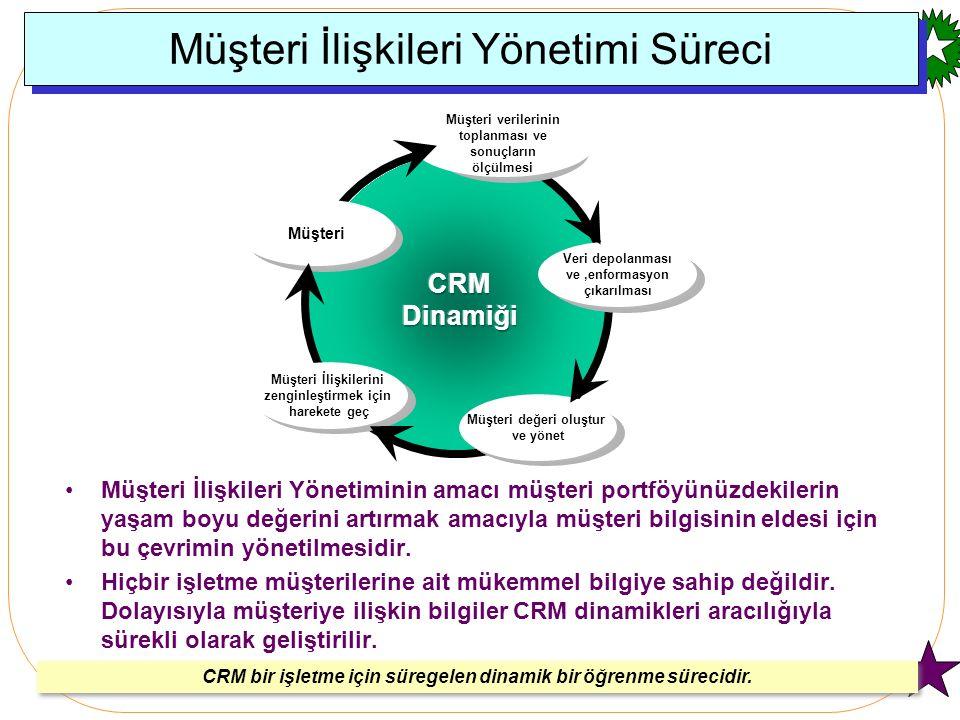 Müşteri İlişkileri Yönetimi Süreci