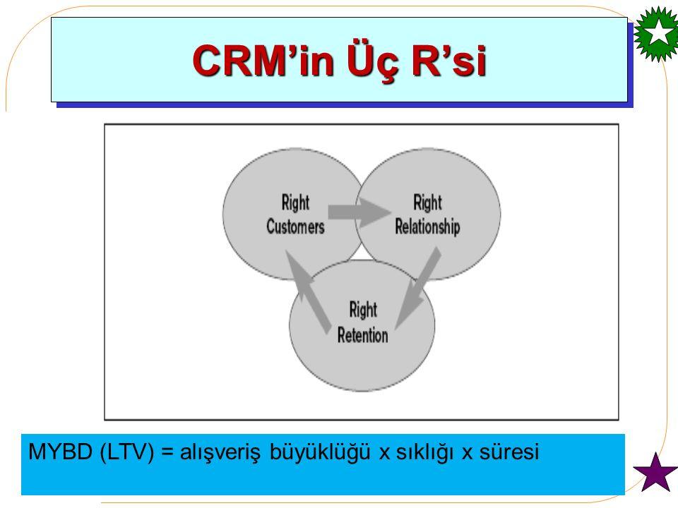 CRM'in Üç R'si MYBD (LTV) = alışveriş büyüklüğü x sıklığı x süresi