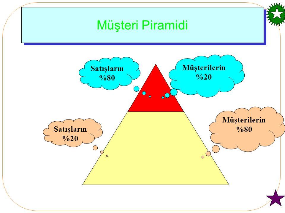 Müşteri Piramidi Müşterilerin %80 Satışların %20 Müşterilerin %20 %80
