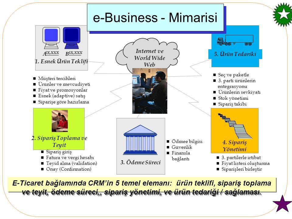 Internet ve World Wide Web 2. Sipariş Toplama ve Teyit
