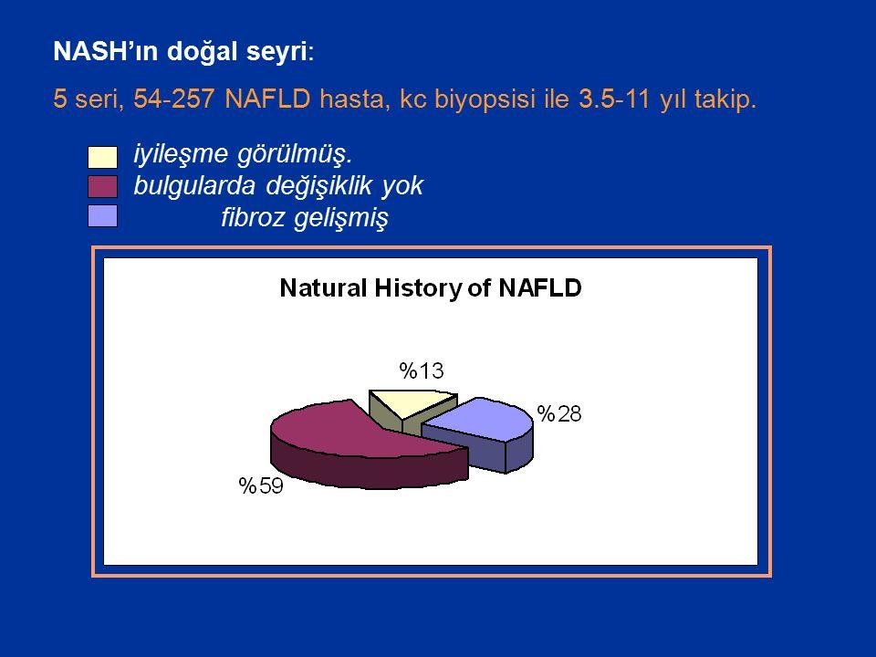 NASH'ın doğal seyri: 5 seri, 54-257 NAFLD hasta, kc biyopsisi ile 3.5-11 yıl takip.