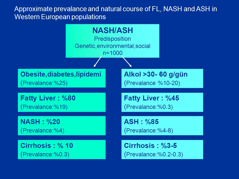 NASH/ASH Predisposition Genetic,environmental,social n=1000