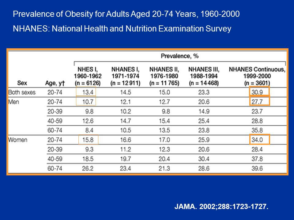 Prevalence of Obesity for Adults Aged 20-74 Years, 1960-2000