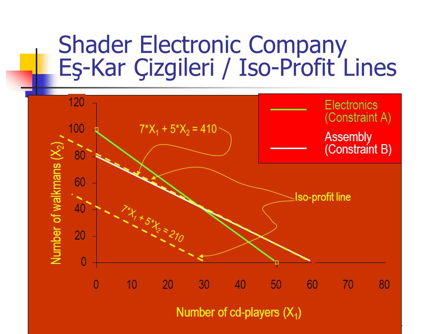 Shader Electronic Company Eş-Kar Çizgileri / Iso-Profit Lines