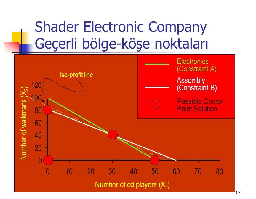 Shader Electronic Company Geçerli bölge-köşe noktaları
