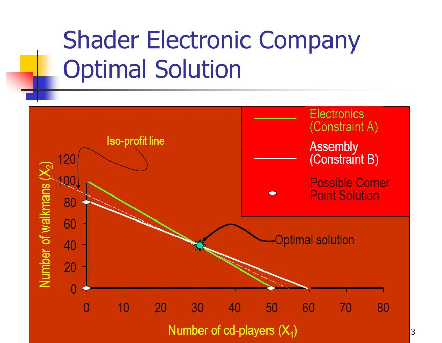 Shader Electronic Company Optimal Solution
