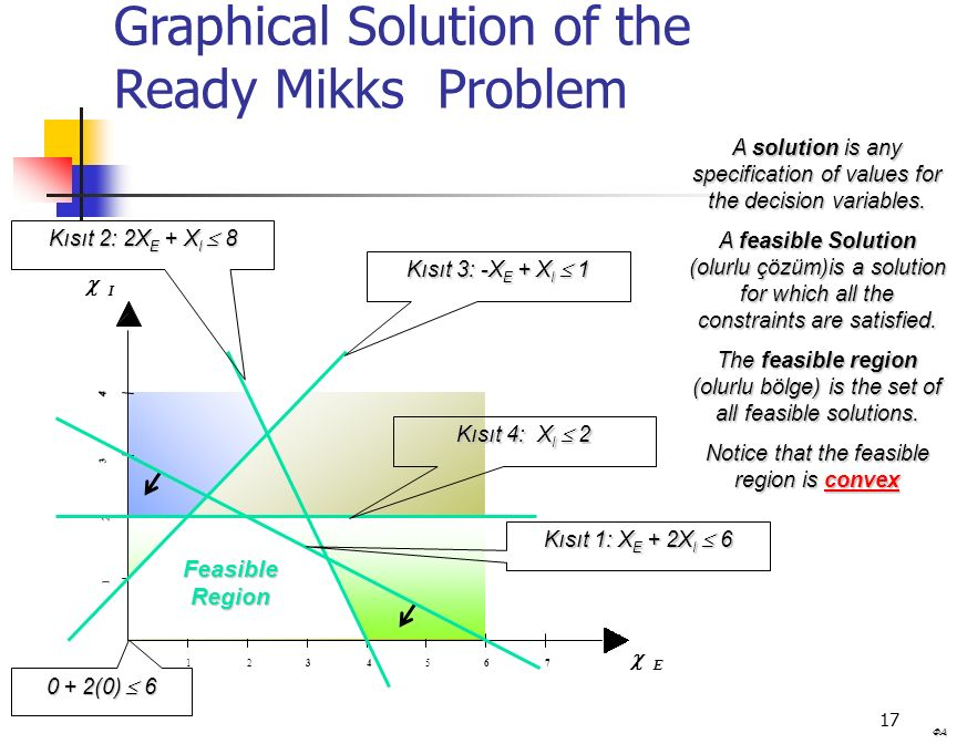 Graphical Solution of the Ready Mikks Problem