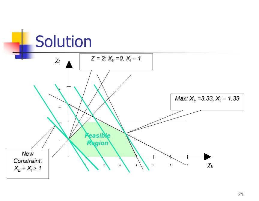 Solution Feasible Region Z = 2: XE =0, XI = 1 I