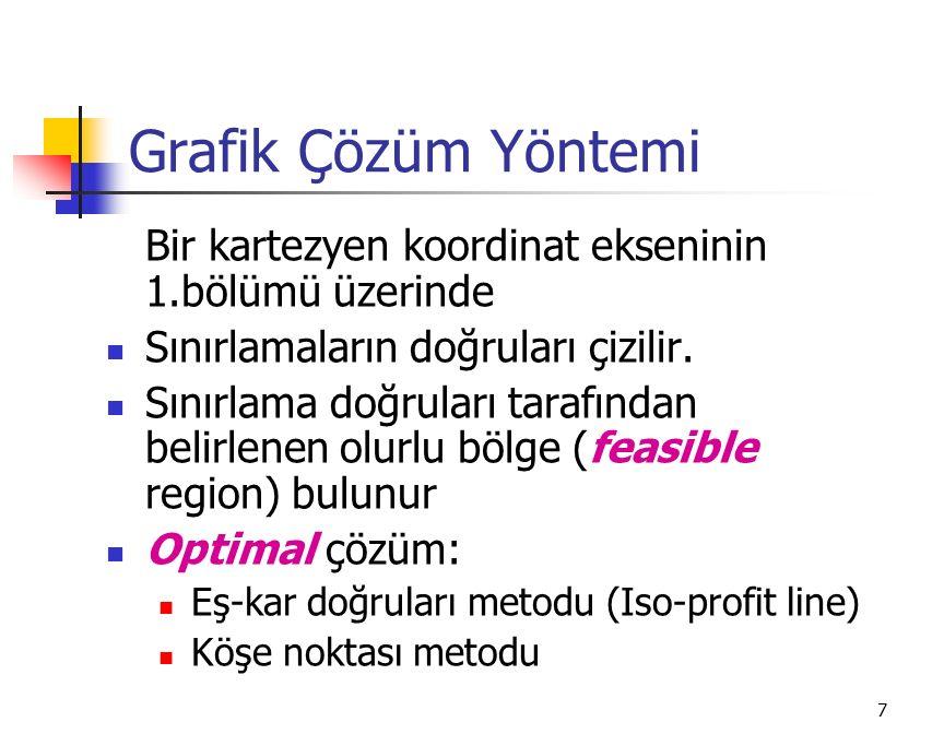 Grafik Çözüm Yöntemi Bir kartezyen koordinat ekseninin 1.bölümü üzerinde. Sınırlamaların doğruları çizilir.