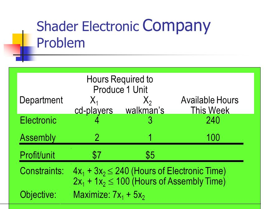 Shader Electronic Company Problem