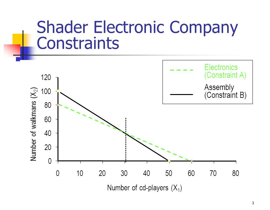 Shader Electronic Company Constraints