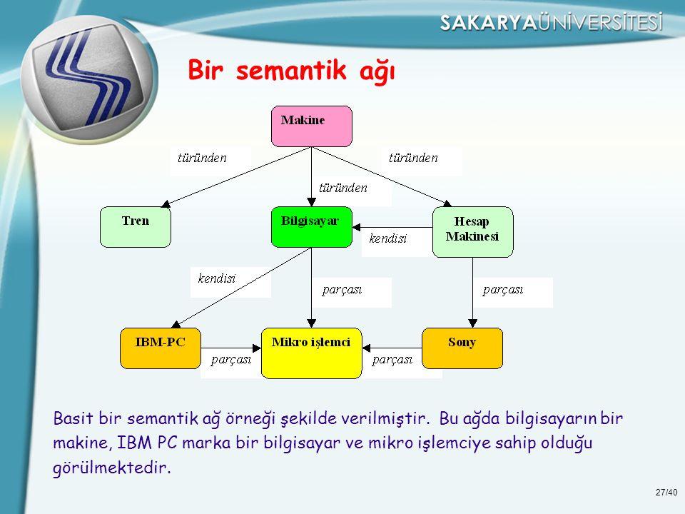 Bir semantik ağı