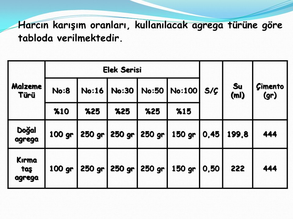 Harcın karışım oranları, kullanılacak agrega türüne göre tabloda verilmektedir.