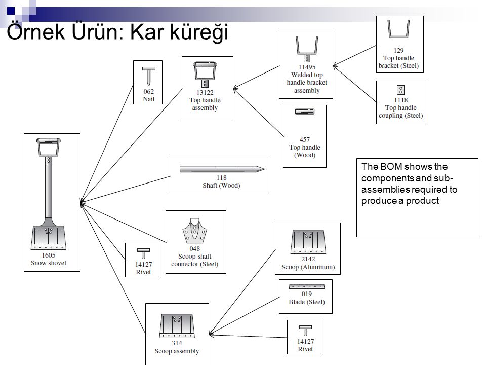 Örnek Ürün: Kar küreği The BOM shows the components and sub-assemblies required to produce a product.