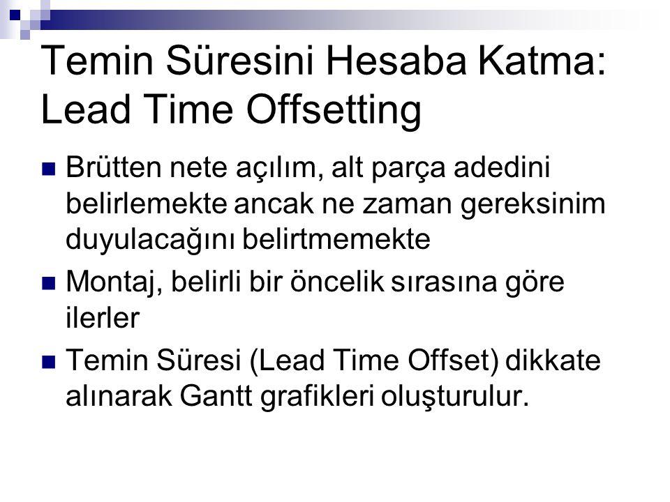 Temin Süresini Hesaba Katma: Lead Time Offsetting