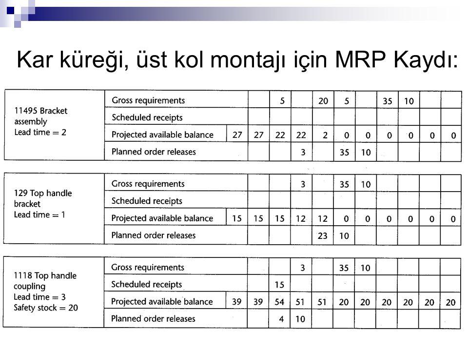 Kar küreği, üst kol montajı için MRP Kaydı: