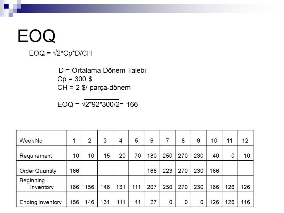 EOQ EOQ = √2*Cp*D/CH D = Ortalama Dönem Talebi Cp = 300 $