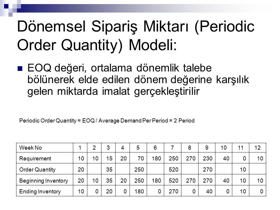 Dönemsel Sipariş Miktarı (Periodic Order Quantity) Modeli:
