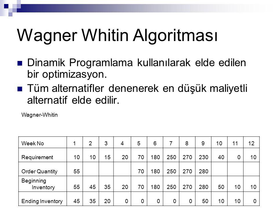 Wagner Whitin Algoritması