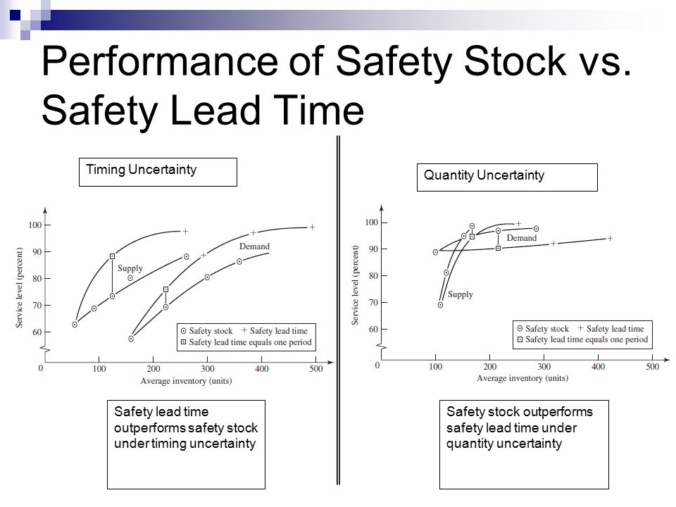 Performance of Safety Stock vs. Safety Lead Time