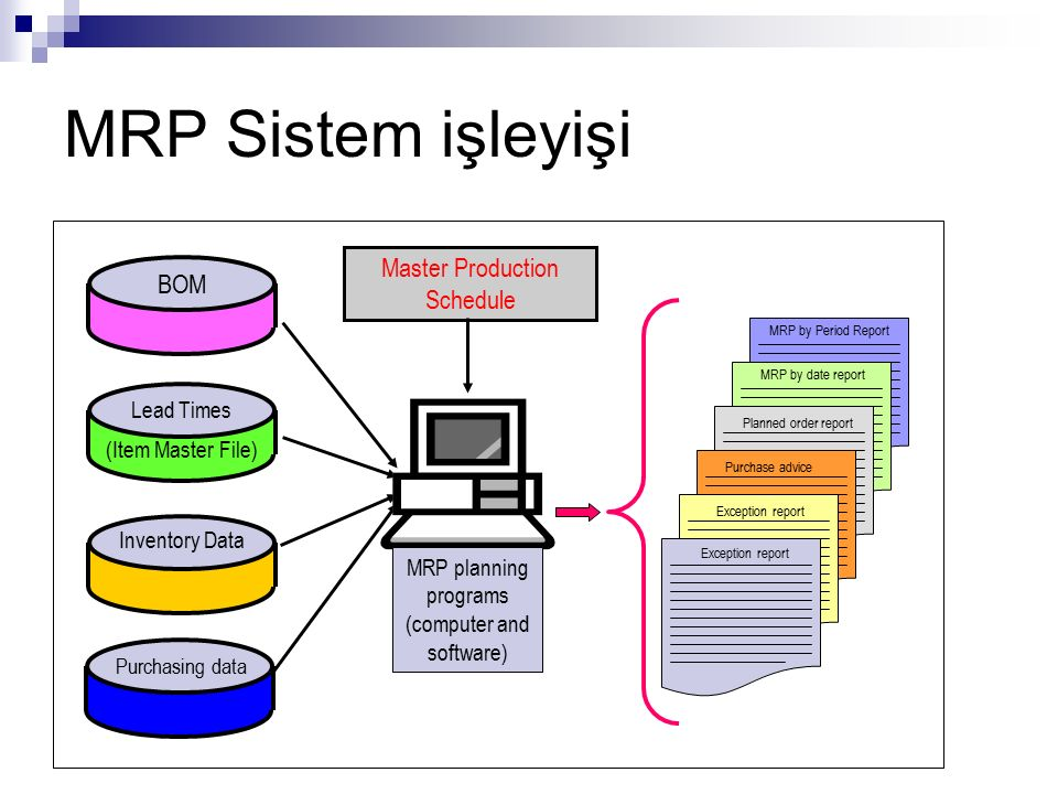 MRP planning programs (computer and software)